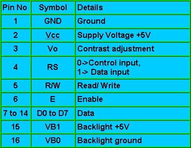 electroons com - 16x2 Alphanumeric LCD Interfacing :: AVR Tutorials