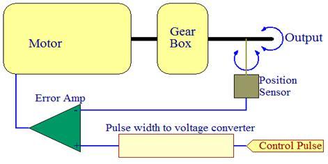 Magnificent Electroons Com Servo Motor Control Using Avr Atmega8L Wiring 101 Vieworaxxcnl